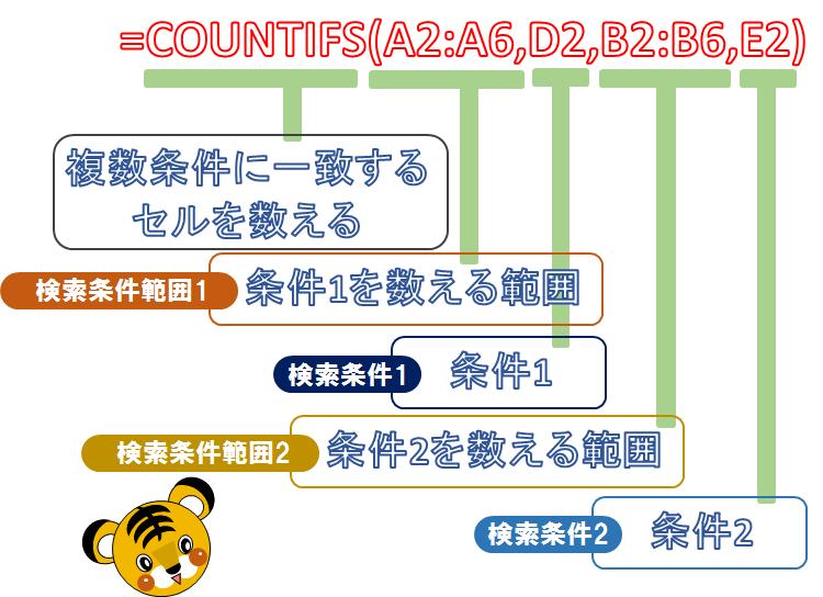 COUNTIFSの使い方07